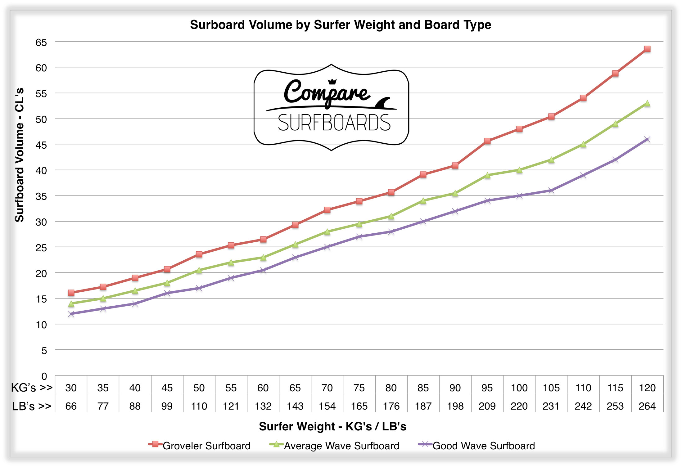 Surfboard Volume: Getting It Right